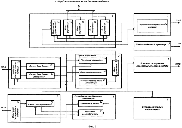 Интегрированная автоматизированная система контроля и управления системами жизнеобеспечения и защиты специальных объектов