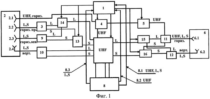 Многоцелевая самолетная антенно-фидерная система