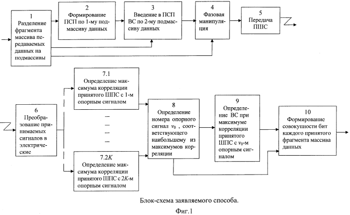 Способ передачи информации в системе связи с шумоподобными сигналами