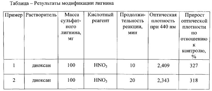Способ нитрозирования сульфатного лигнина