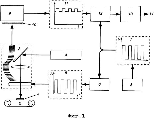 Устройство для автоматического детектирования быстродвижущихся защитных меток, содержащих микрокристаллы алмаза с активными nv-центрами