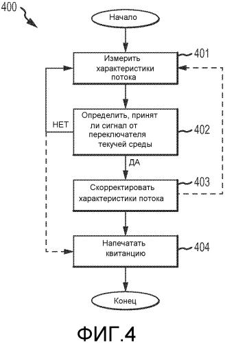 Система и способ для предотвращения неверных измерений потока в вибрационном расходомере