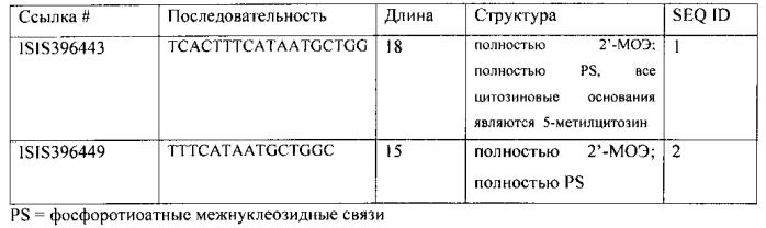 Композиции и способы модуляции smn2 сплайсинга у субъекта