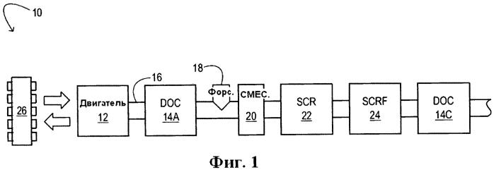 Синергические конфигурации scr/doc для снижения выбросов дизельного двигателя