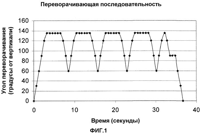 Предотвращение скопления частиц во время процессов стерилизации