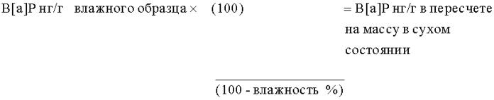Способы экстракции и выделения компонентов целлюлозного материала