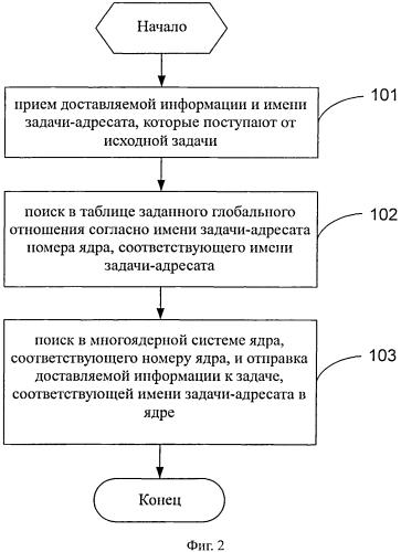 Способ и устройство для доставки информации
