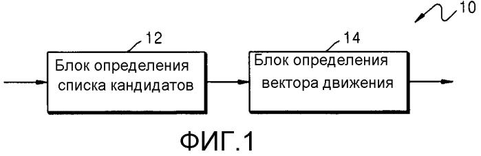 Способ и устройство для определения вектора движения в кодировании или декодировании видео