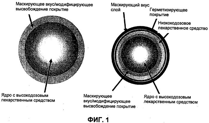Перорально распадающиеся таблеточные композиции, содержащие комбинации неопиоидных и опиоидных анальгетиков