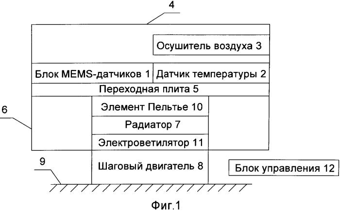 Блок стабилизации температуры инерциальной навигационной системы