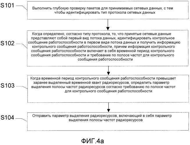 Способ, устройство и система оптимизации радиоресурсов