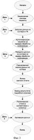 Способ экспресс-оценки электрической стабильности сердца