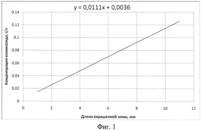 Способ определения содержания биоцидного азотсодержащего органического соединения в водном растворе этого соединения