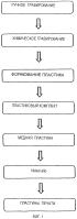 Система и способ для изготовления гравированной пластины