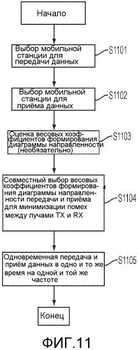 Устройство и способ для дуплекса с пространственным разделением (sdd) для системы связи миллиметрового диапазона