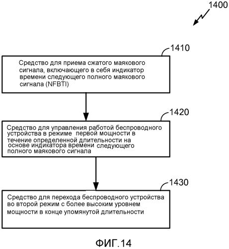 Система и способы для беспроводных маяковых сигналов с низким объемом служебной информации, имеющих индикаторы следующего полного маякового сигнала