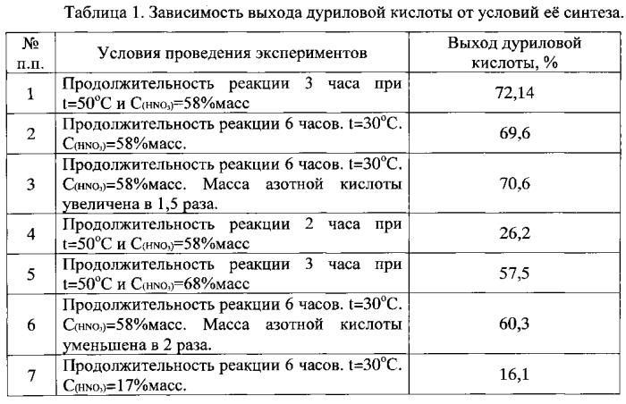 Способ получения 2,4,5-триметилбензойной (дуриловой) кислоты