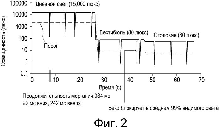 Электронные офтальмологические линзы с парой излучатель-детектор