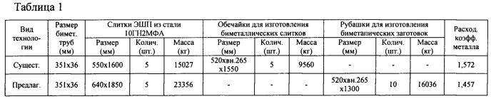 Биметаллическая заготовка из сталей марок 10гн2мфа и 08х18н10т для производства горячекатаных, механически обработанных, биметаллических труб размером вн.279х36 мм для объектов атомной энергетики