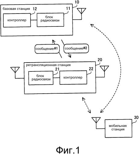 Система радиосвязи, базовая станция, ретрансляционная станция и способ радиосвязи