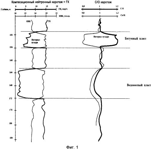 Способ определения интервалов залегания пластов с вязкой или высоковязкой нефтью