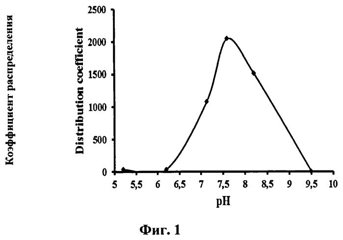Способ извлечения тербия (iii) из водно-солевых растворов