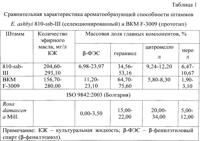 Штамм гриба eremothecium ashbyi - продуцент эфирного масла, аналогичного болгарскому розовому
