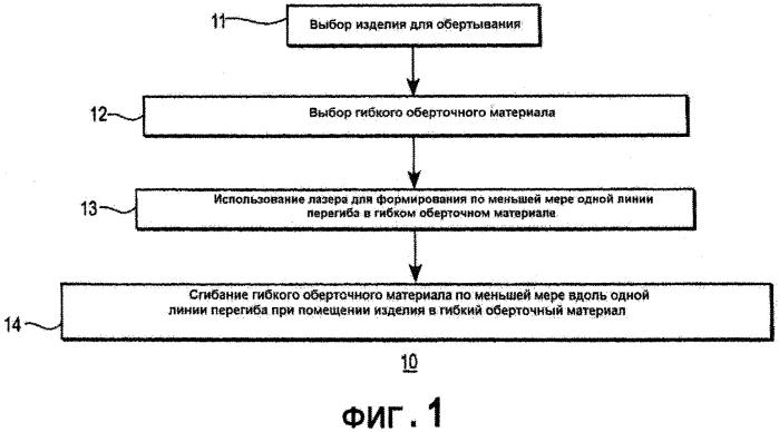 Способ и устройство для изготовления гибкого оберточного материала, имеющего выполненные лазером линии перегиба