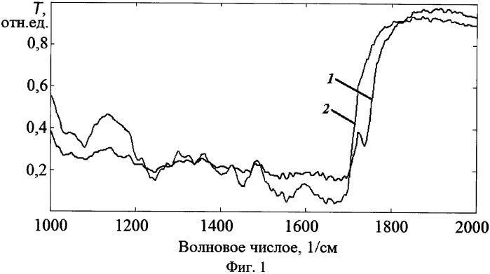 Способ определения глубины залегания липидных ядер атеросклеротических бляшек методом ик-фурье спектроскопии