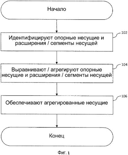 Способы и устройство для эффективного использования спектра в развертываниях расширяемой несущей