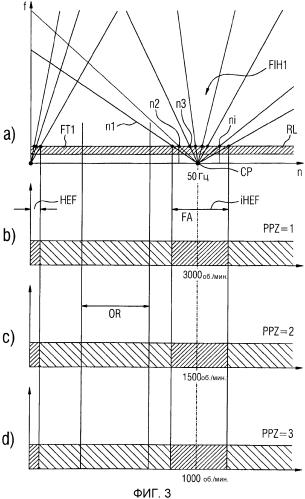 Предотвращение возбуждения крутильных колебаний в управляемых преобразователем ветвях компрессоров