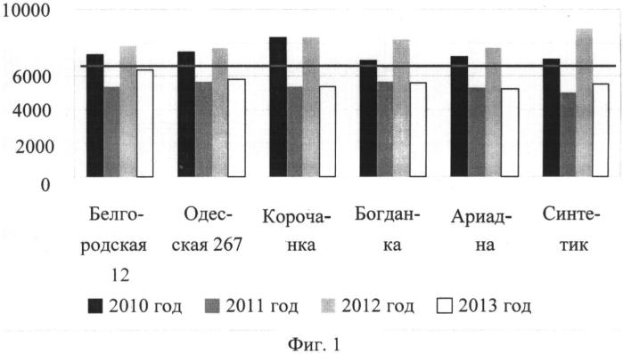 Способ оценки засухоустойчивости сортов озимой мягкой пшеницы в условиях склоновой микрозональности