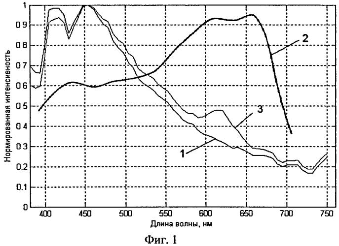 Способ получения материала для изготовления светокорректирующей полимерной пленки