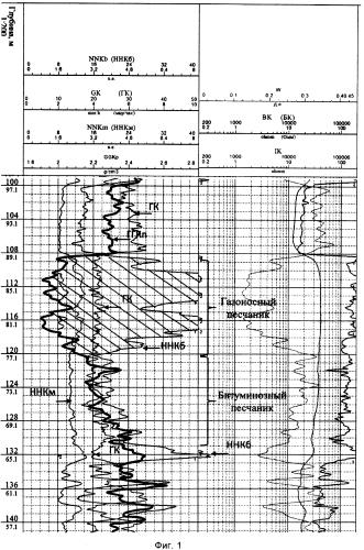 Способ определения интервалов залегания газоносных пластов в скважине