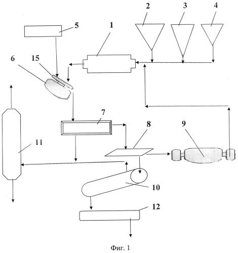 Технологическая линия производства железорудных окатышей