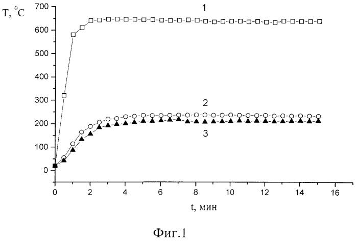 Композиция на основе жидкого низкомолекулярного силоксанового каучука для огнестойкого материала