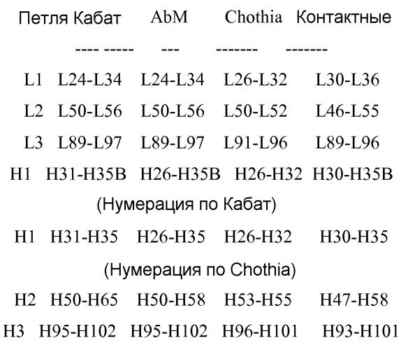 Антитела против fgfr3 и способы их применения