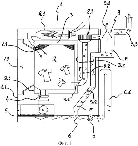 Стирально-сушильная машина с усовершенствованной фильтрацией