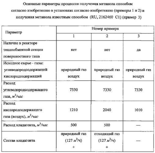 Способ производства метанола и установка для его осуществления