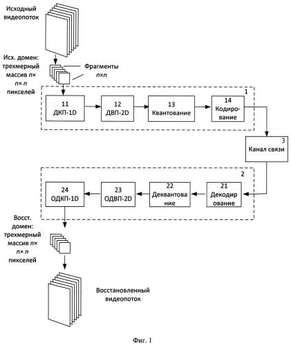 Способ кодирования и декодирования видеоинформации