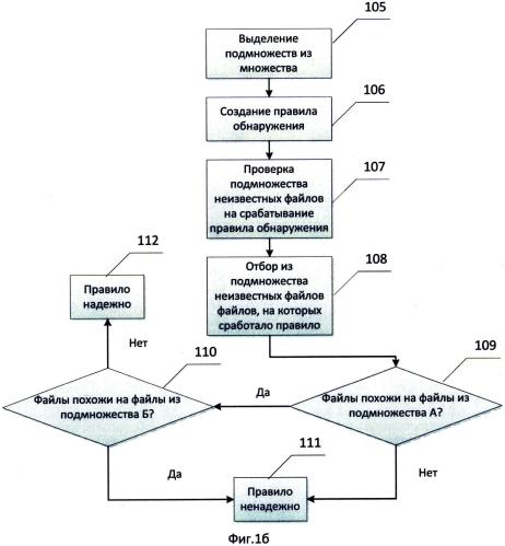 Способ и система анализа работы правил обнаружения программного обеспечения