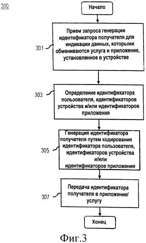 Способ и устройство для обеспечения связи с услугой с использованием идентификатора получателя
