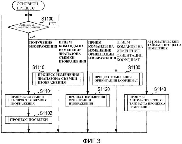 Устройство съемки изображения, устройство управления, способ управления и машиночитаемый носитель информации