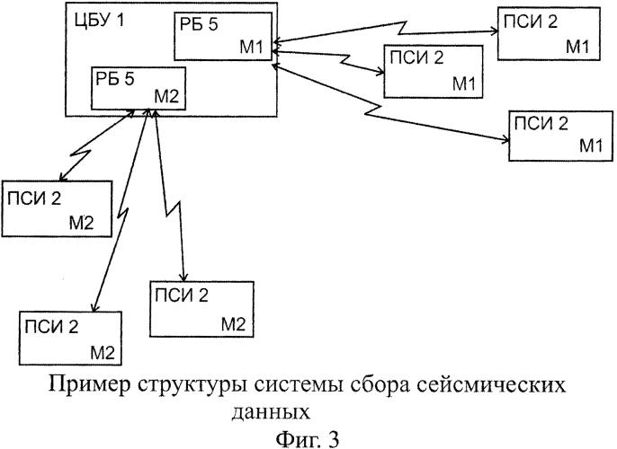 Система сбора сейсмических данных