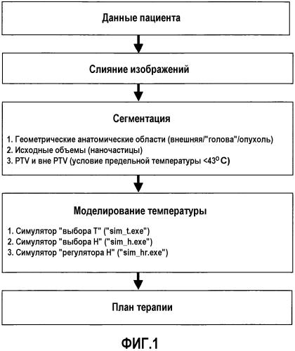 Компьютеризованное средство имитационного моделирования для предоставления помощи в планировании термотерапии