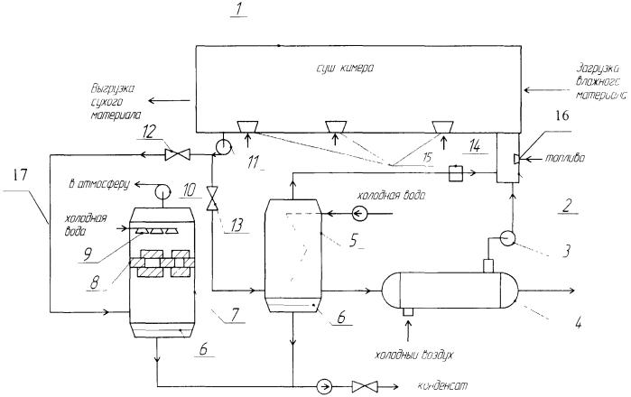 Способ и устройство для утилизации газов в сушильной установке