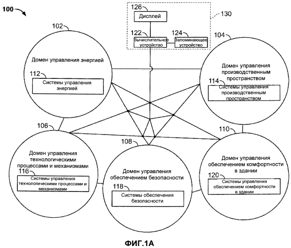 Способ интеграции нескольких доменов управления