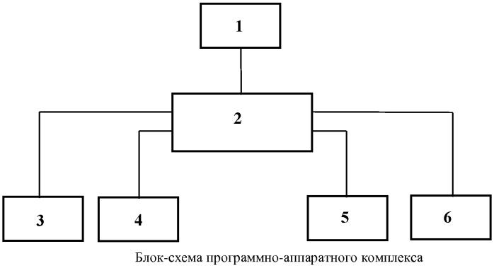 Способ сценарного динамического моделирования технико-экономических показателей жизненного цикла объекта энергетики и программно-аппаратный комплекс для его реализации