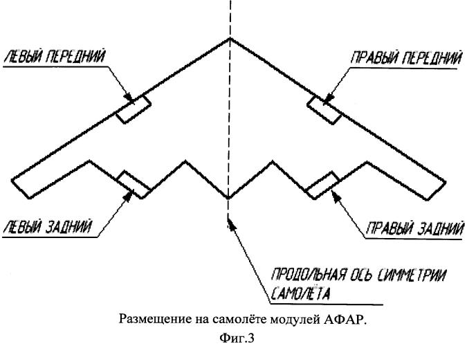 Самолетная многодиапазонная афар с управляемым лучом на излучении и многолучевым приемом сигнала
