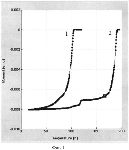 Способ получения сверхпроводящего материала на основе bi-2223 с критической температурой перехода 197 к
